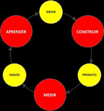 Loop Construir - Medir - Aprender